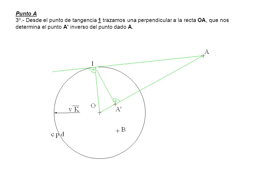 Punto A 3º.- Desde el punto de tangencia 1 trazamos una perpendicular a la recta OA, que nos determina el punto A inverso del punto dado A.