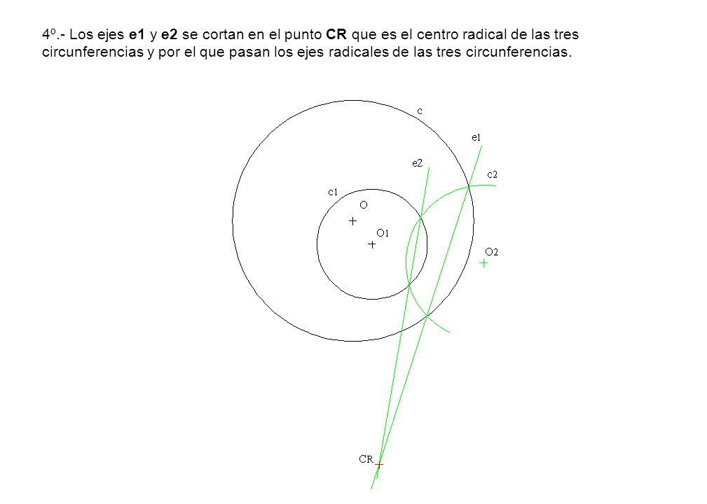 4º.- Los ejes e1 y e2 se cortan en el punto CR que es el centro radical de las tres circunferencias y por el que pasan los ejes radicales de las tres circunferencias.
