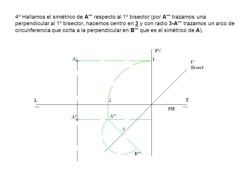 4º Hallamos el simétrico de A respecto al 1º bisector (por A trazamos una perpendicular al 1º bisector, hacemos centro en 3 y con radio 3-A trazamos un arco de circunferencia que corta a la perpendicular en B que es el simétrico de A).