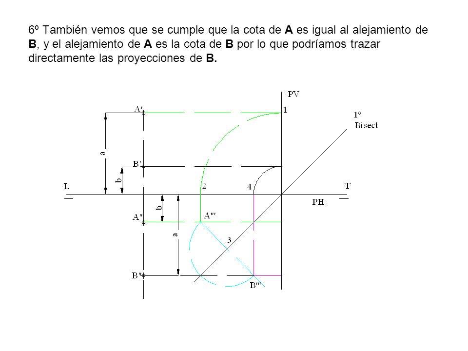 6º También vemos que se cumple que la cota de A es igual al alejamiento de B, y el alejamiento de A es la cota de B por lo que podríamos trazar directamente las proyecciones de B.