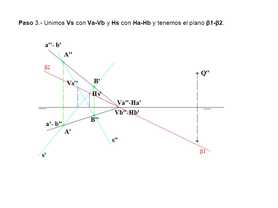 Paso 3.- Unimos Vs con Va-Vb y Hs con Ha-Hb y tenemos el plano β1-β2.
