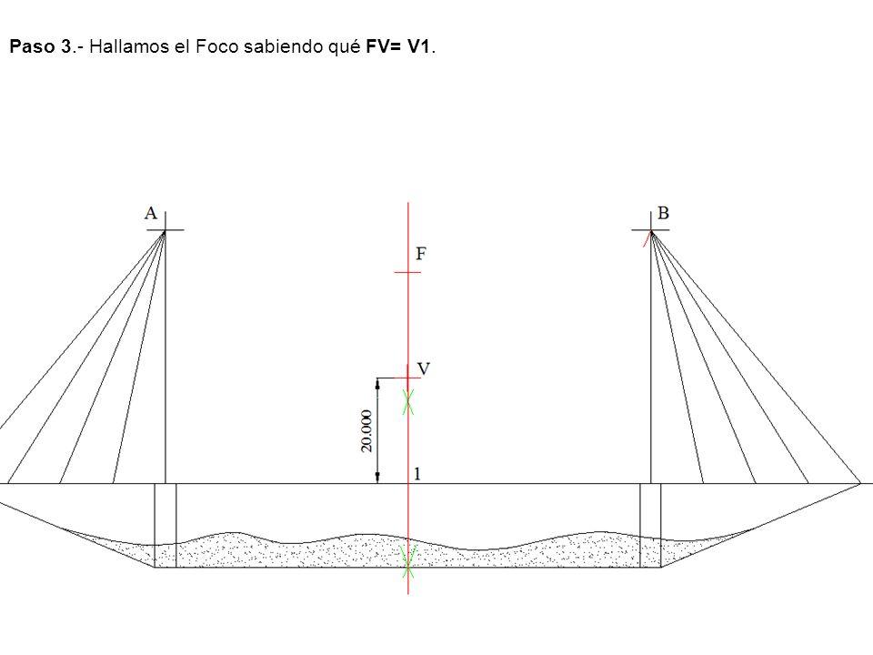 Paso 3.- Hallamos el Foco sabiendo qué FV= V1.