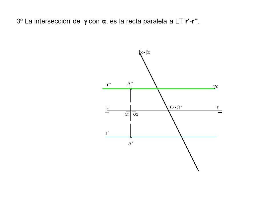 3º La intersección de  con α, es la recta paralela a LT r -r .