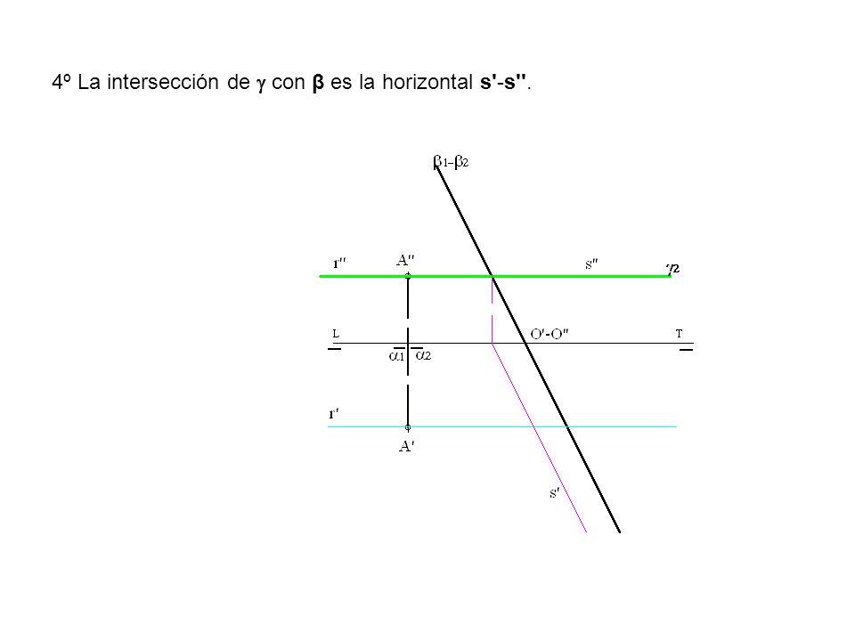 4º La intersección de  con β es la horizontal s -s .