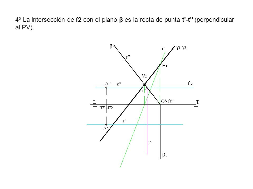 4º La intersección de f2 con el plano β es la recta de punta t -t (perpendicular al PV).