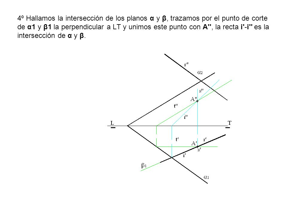 4º Hallamos la intersección de los planos α y β, trazamos por el punto de corte de α1 y β1 la perpendicular a LT y unimos este punto con A , la recta i -i es la intersección de α y β.