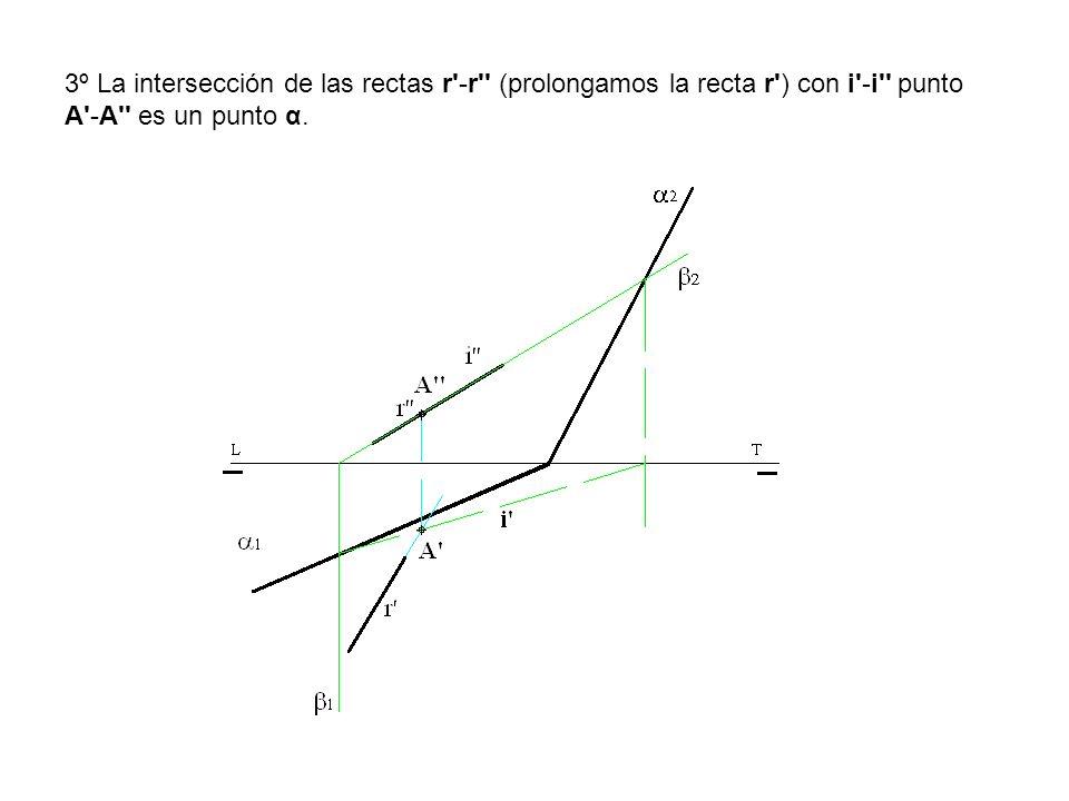 3º La intersección de las rectas r -r (prolongamos la recta r ) con i -i punto A -A es un punto α.