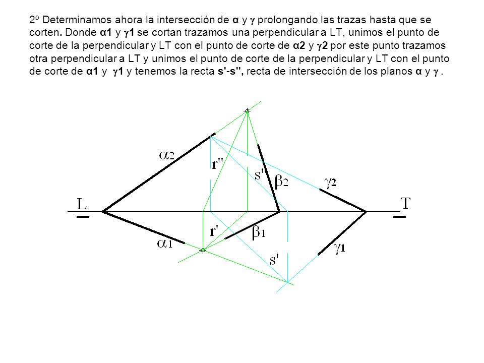 2º Determinamos ahora la intersección de α y  prolongando las trazas hasta que se corten.
