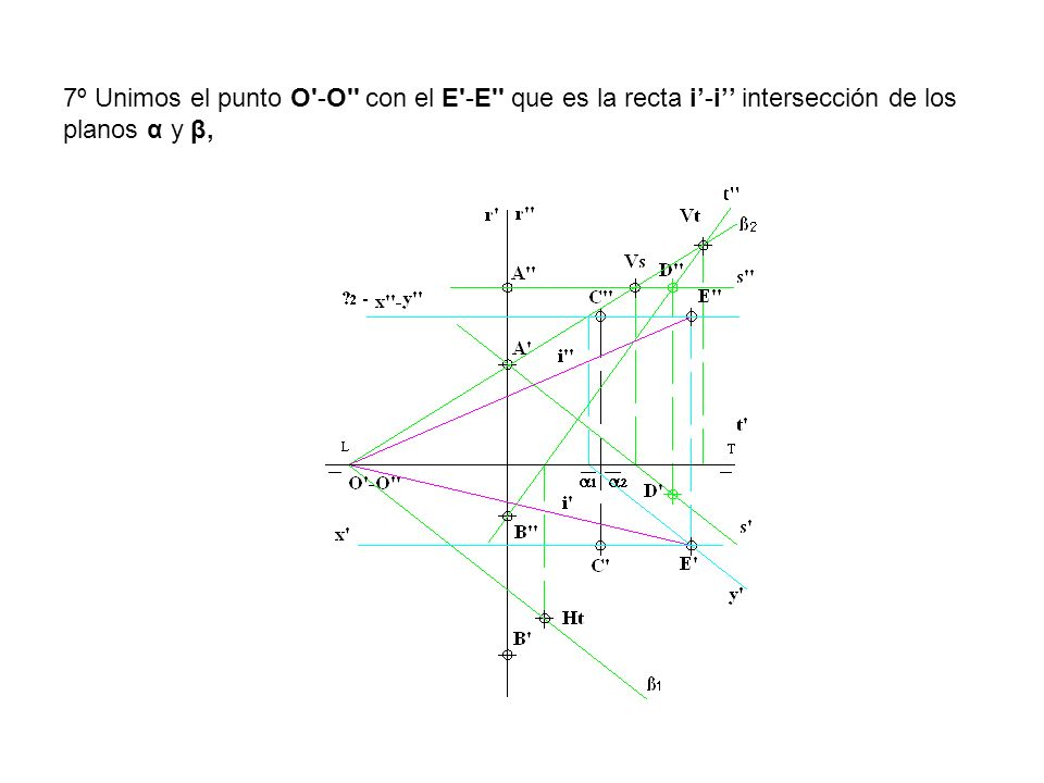 7º Unimos el punto O -O con el E -E que es la recta i'-i'' intersección de los planos α y β,