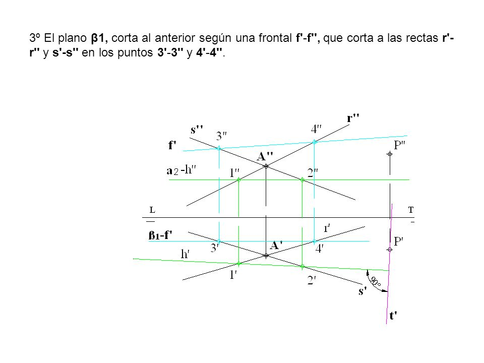 3º El plano β1, corta al anterior según una frontal f -f , que corta a las rectas r -r y s -s en los puntos 3 -3 y 4 -4 .