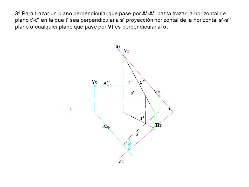 3º Para trazar un plano perpendicular que pase por A -A basta trazar la horizontal de plano t -t en la que t sea perpendicular a s proyección horizontal de la horizontal s -s plano α cualquier plano que pase por Vt es perpendicular al α.