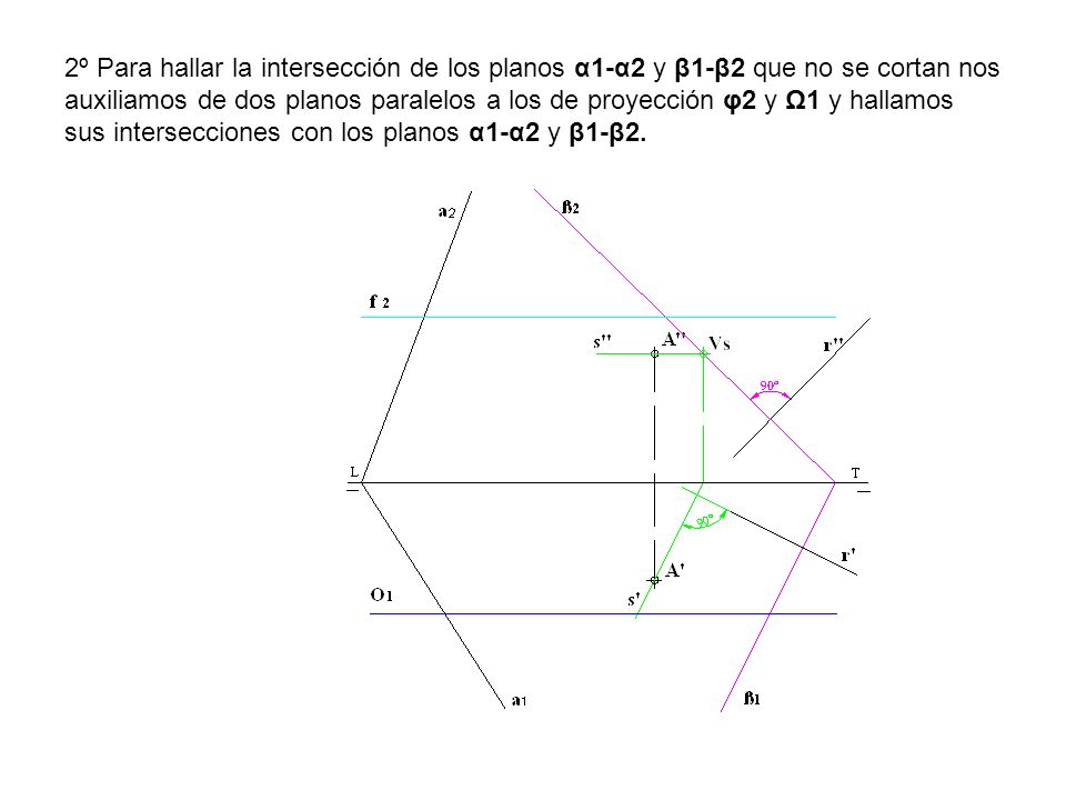 2º Para hallar la intersección de los planos α1-α2 y β1-β2 que no se cortan nos auxiliamos de dos planos paralelos a los de proyección φ2 y Ω1 y hallamos sus intersecciones con los planos α1-α2 y β1-β2.