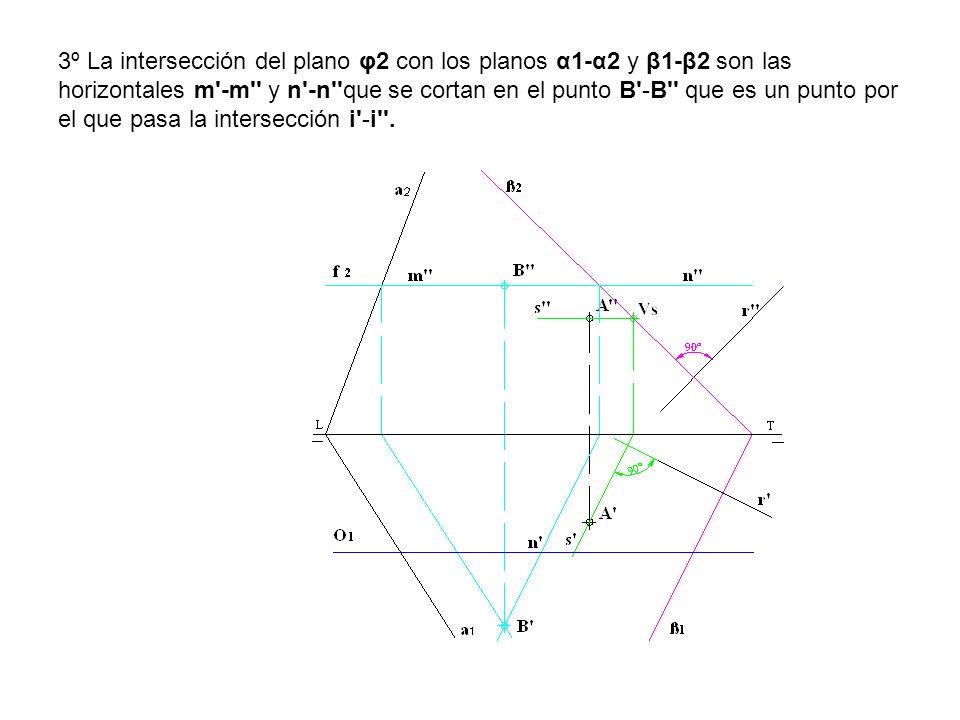 3º La intersección del plano φ2 con los planos α1-α2 y β1-β2 son las horizontales m -m y n -n que se cortan en el punto B -B que es un punto por el que pasa la intersección i -i .