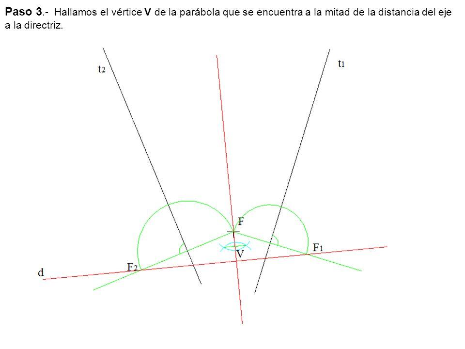 Paso 3.- Hallamos el vértice V de la parábola que se encuentra a la mitad de la distancia del eje a la directriz.