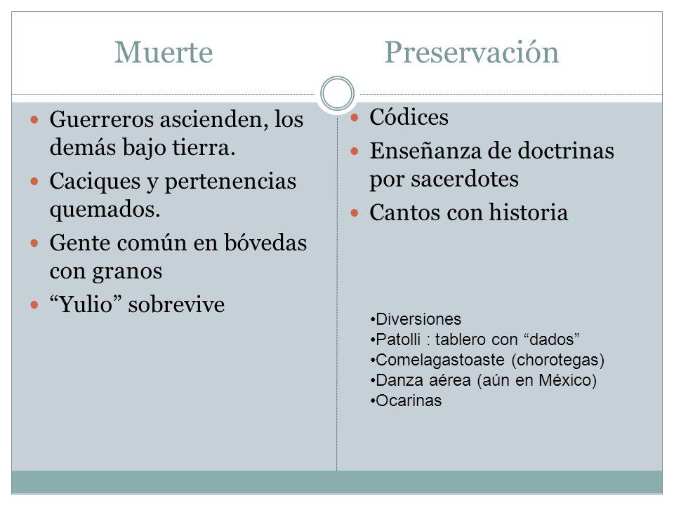 Muerte Preservación Códices