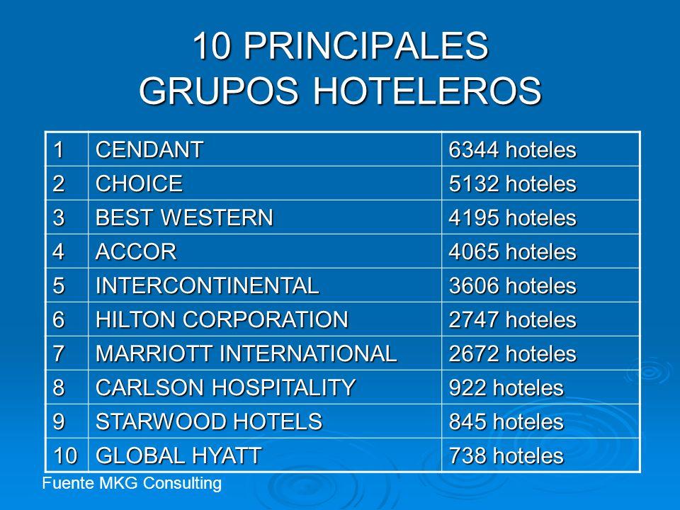 10 PRINCIPALES GRUPOS HOTELEROS