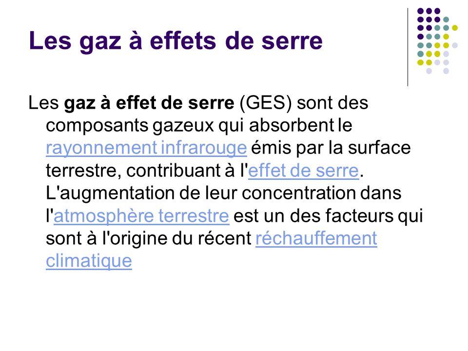Les gaz à effets de serre