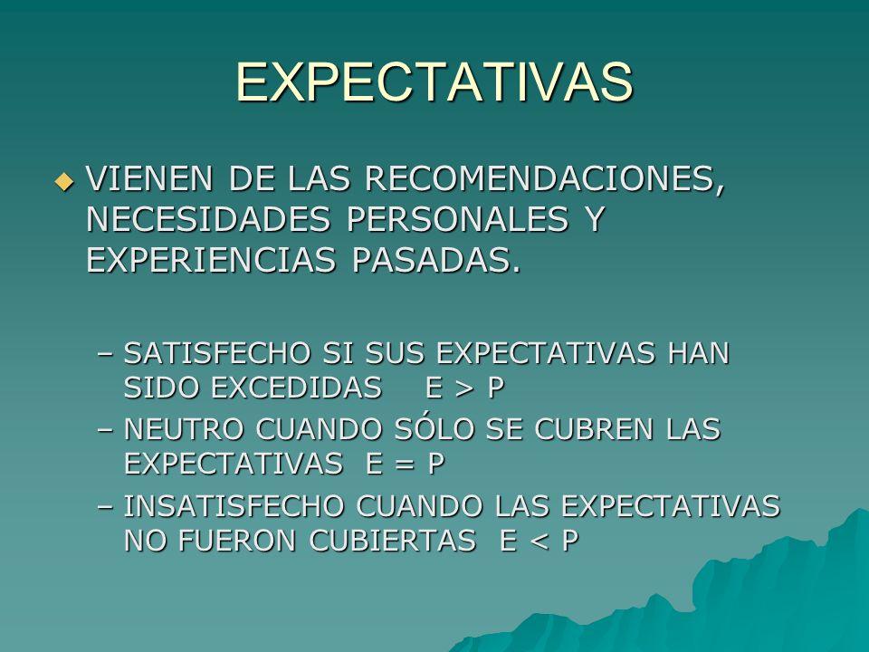 EXPECTATIVAS VIENEN DE LAS RECOMENDACIONES, NECESIDADES PERSONALES Y EXPERIENCIAS PASADAS.