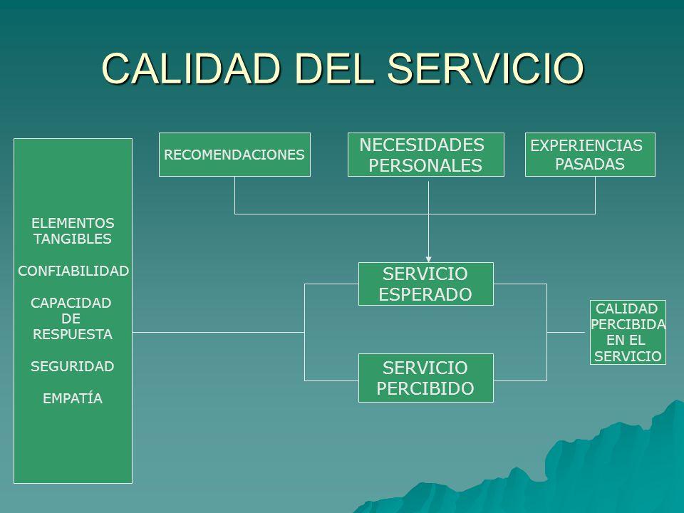 CALIDAD DEL SERVICIO NECESIDADES PERSONALES SERVICIO ESPERADO SERVICIO