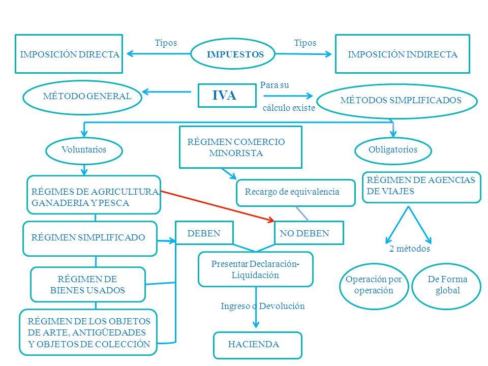 IVA Tipos Tipos IMPOSICIÓN DIRECTA IMPUESTOS IMPOSICIÓN INDIRECTA
