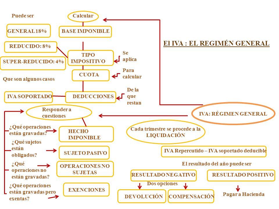 El IVA : EL REGIMÉN GENERAL