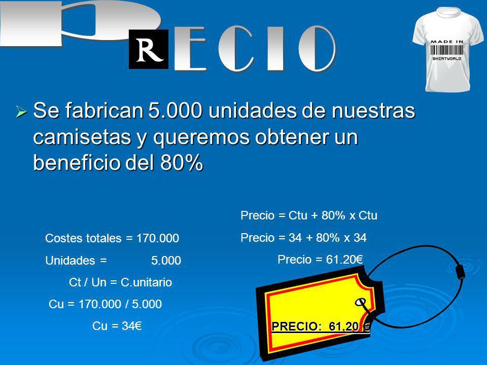 p ECIO. Se fabrican 5.000 unidades de nuestras camisetas y queremos obtener un beneficio del 80% Precio = Ctu + 80% x Ctu.