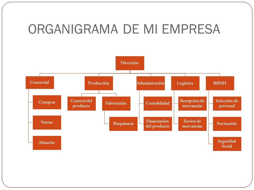 ORGANIGRAMA DE MI EMPRESA