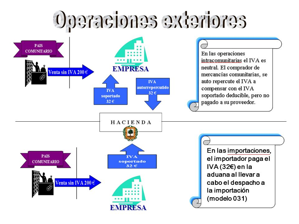 Operaciones exteriores