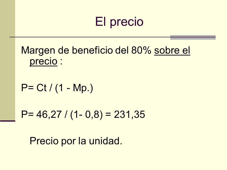El precio Margen de beneficio del 80% sobre el precio :