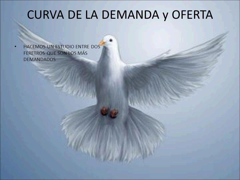 CURVA DE LA DEMANDA y OFERTA