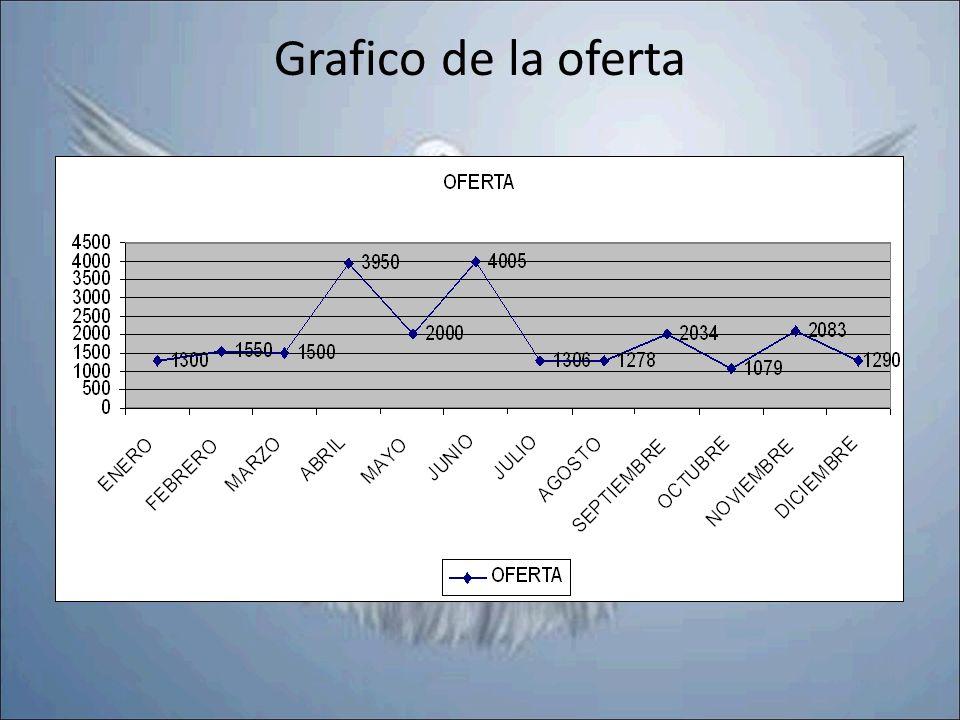 Grafico de la oferta