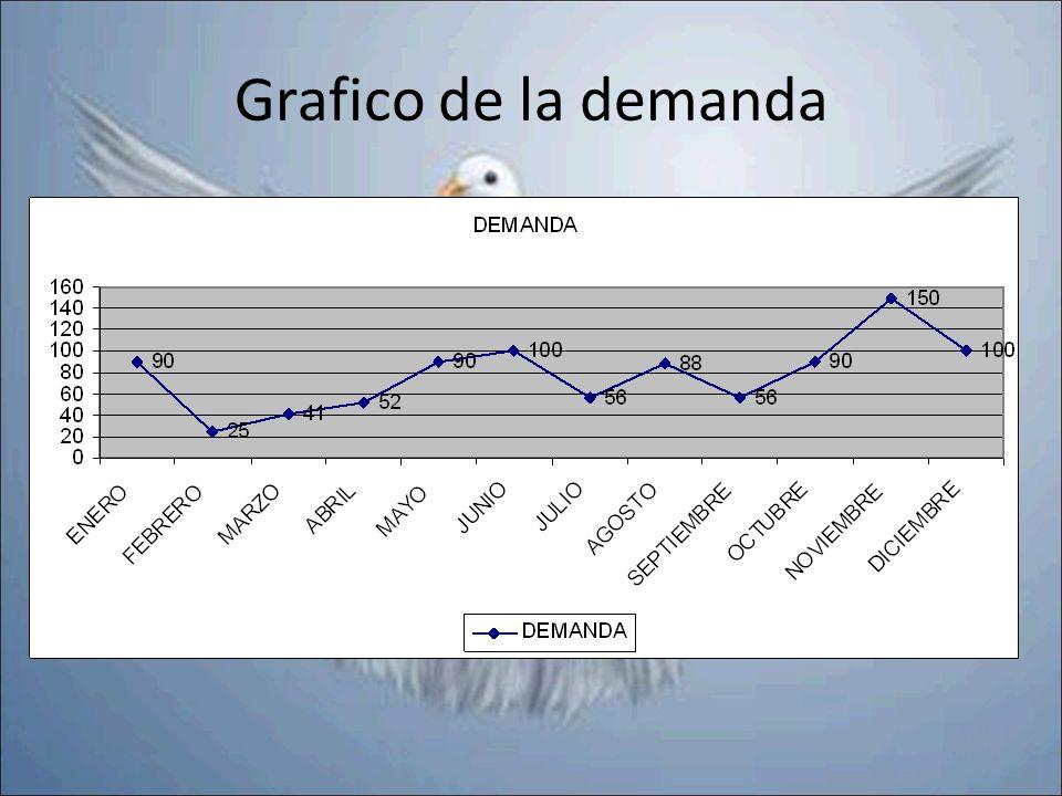 Grafico de la demanda
