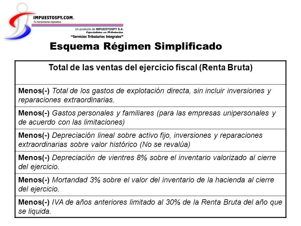 Total de las ventas del ejercicio fiscal (Renta Bruta)