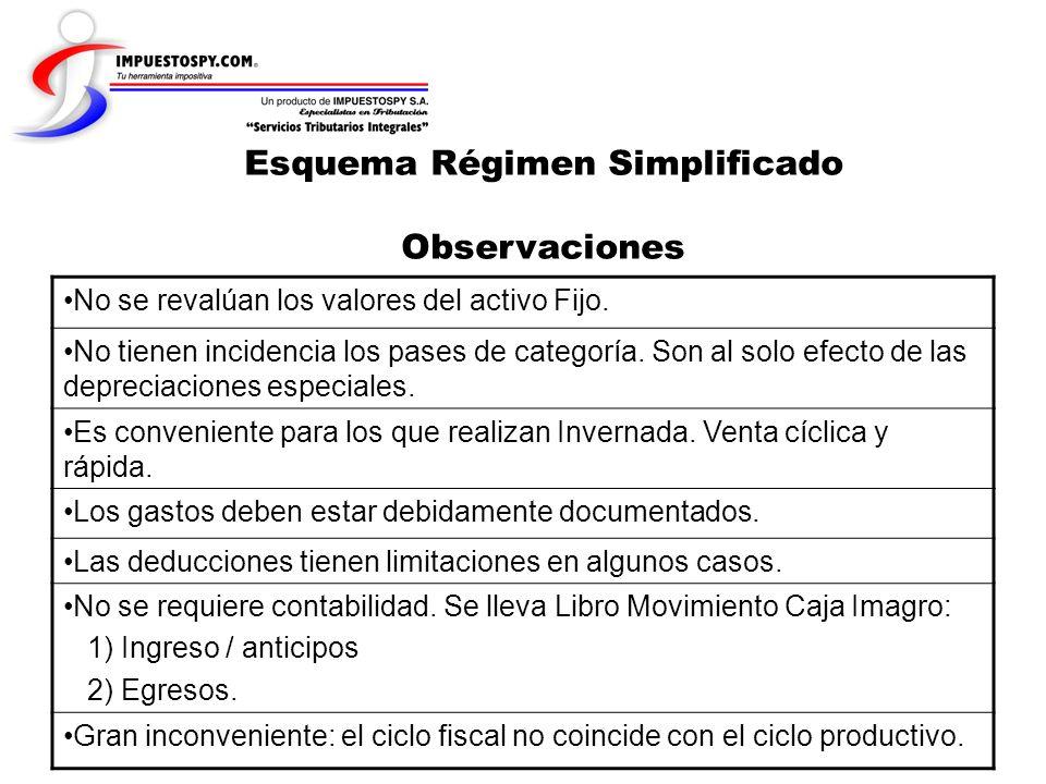 Esquema Régimen Simplificado Observaciones
