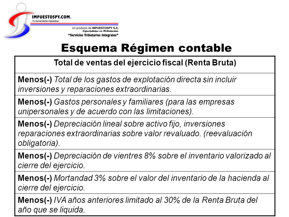 Total de ventas del ejercicio fiscal (Renta Bruta)