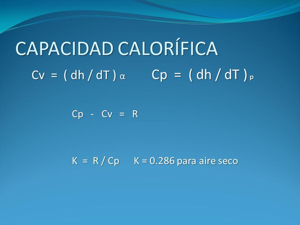 CAPACIDAD CALORÍFICA Cv = ( dh / dT ) α Cp = ( dh / dT ) p Cp - Cv = R