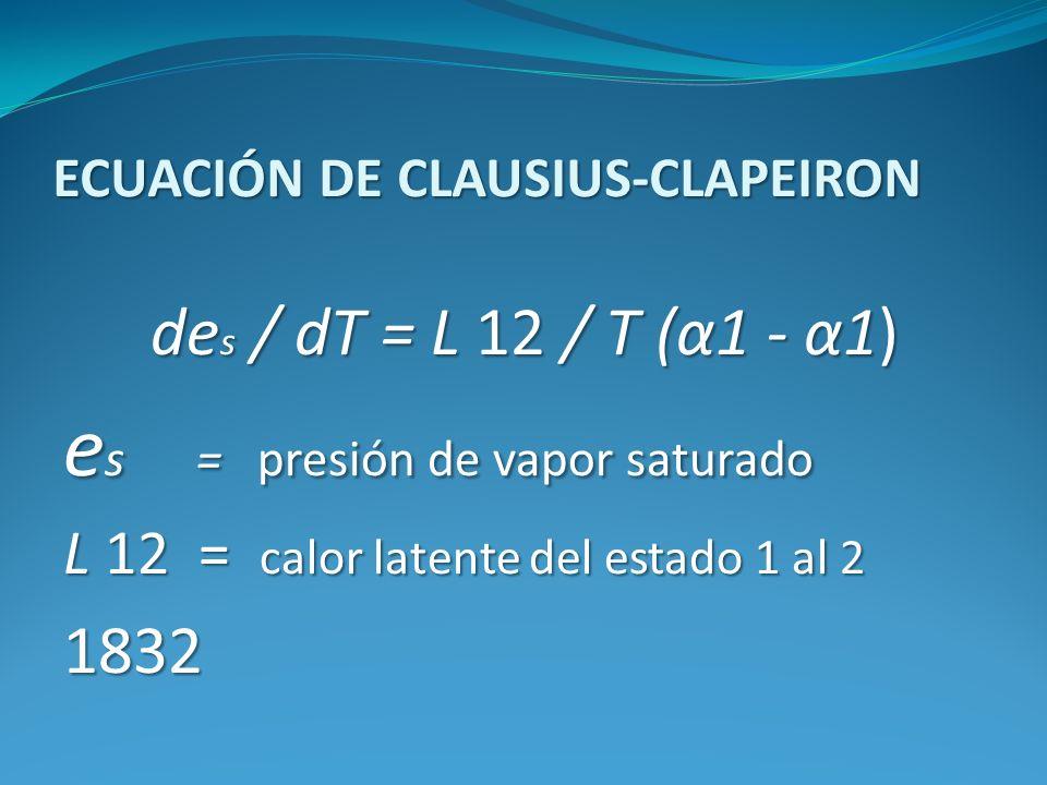 ECUACIÓN DE CLAUSIUS-CLAPEIRON