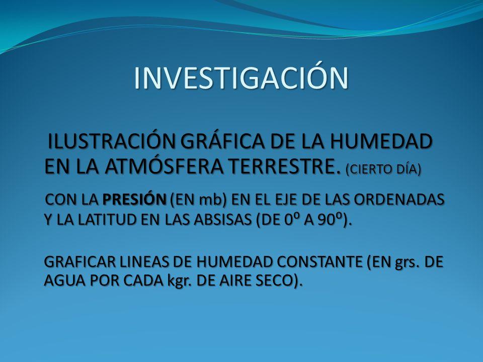 INVESTIGACIÓN ILUSTRACIÓN GRÁFICA DE LA HUMEDAD EN LA ATMÓSFERA TERRESTRE. (CIERTO DÍA)
