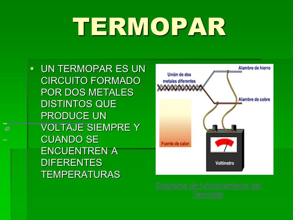 Diagrama de funcionamiento del Termopar