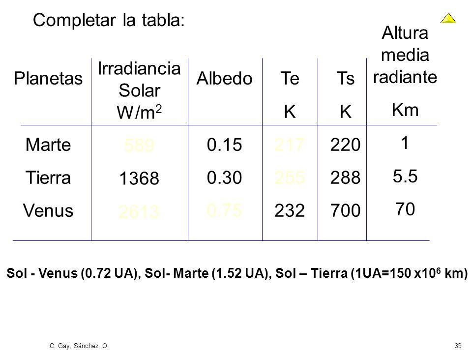 PCT Radiación Solar y Terrestre