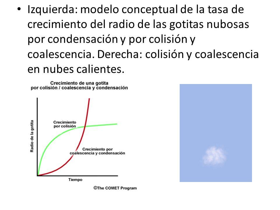 Izquierda: modelo conceptual de la tasa de crecimiento del radio de las gotitas nubosas por condensación y por colisión y coalescencia.
