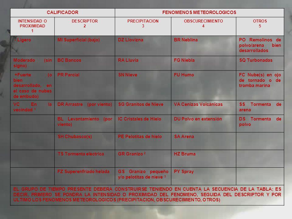 FENOMENOS METEOROLOGICOS