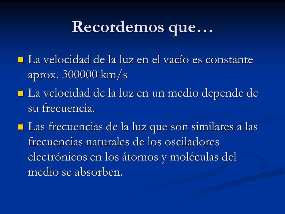 Recordemos que… La velocidad de la luz en el vacío es constante aprox. 300000 km/s. La velocidad de la luz en un medio depende de su frecuencia.