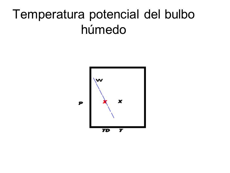 Temperatura potencial del bulbo húmedo