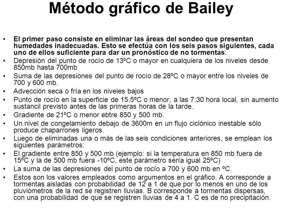 Método gráfico de Bailey