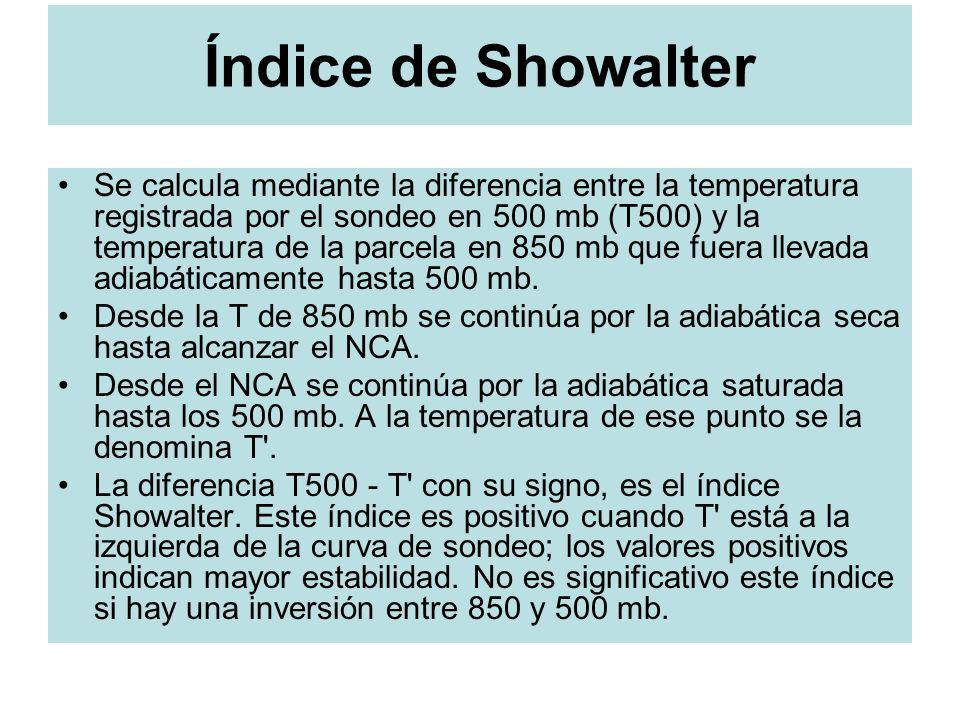 Índice de Showalter