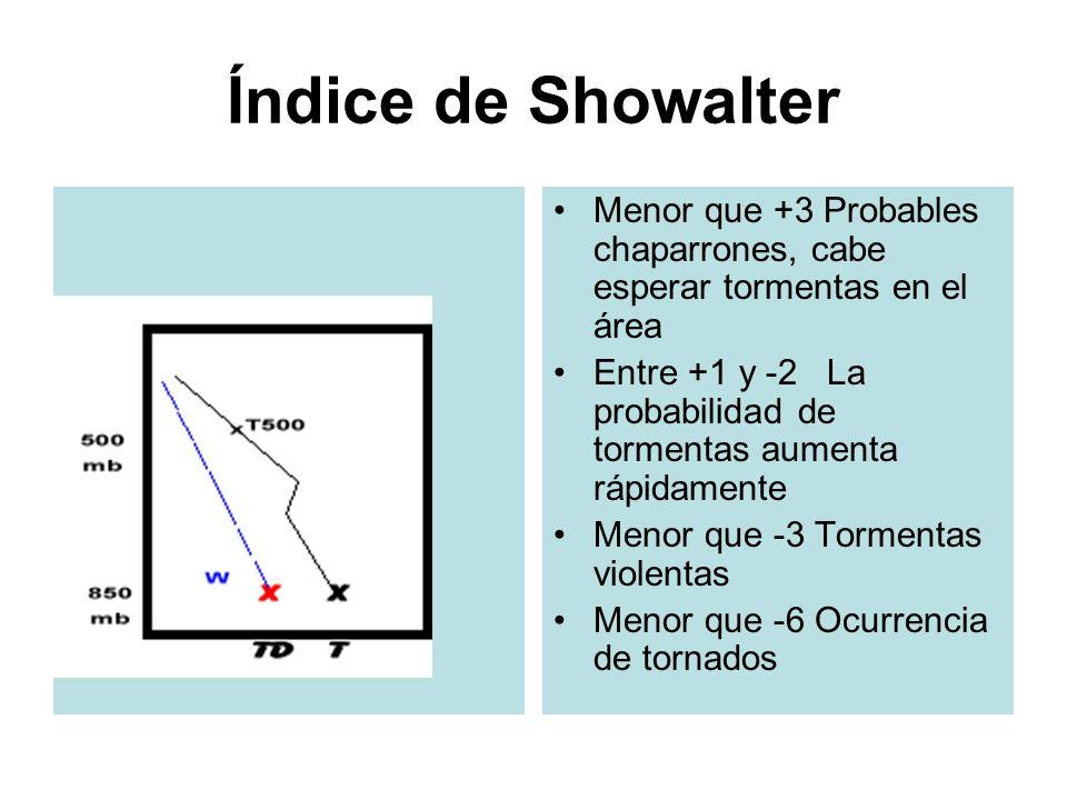 Índice de Showalter Menor que +3 Probables chaparrones, cabe esperar tormentas en el área.