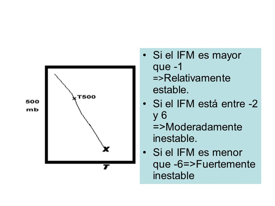 Si el IFM es mayor que -1 =>Relativamente estable.