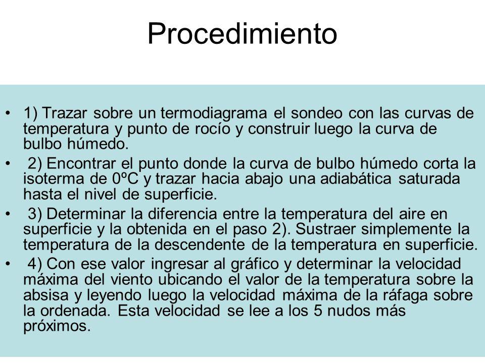 Procedimiento1) Trazar sobre un termodiagrama el sondeo con las curvas de temperatura y punto de rocío y construir luego la curva de bulbo húmedo.