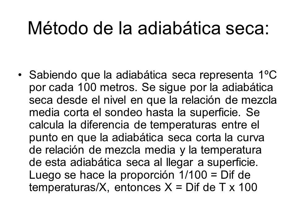 Método de la adiabática seca: